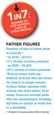 1 in 7 men in Britain are stay at home dads